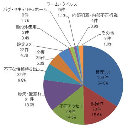 図 1:原因別の漏えい件数