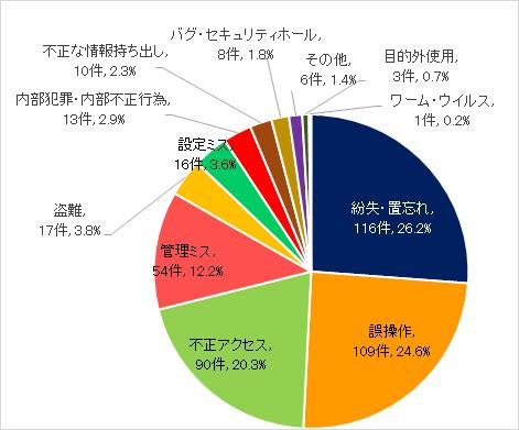 https://www.jnsa.org/result/incident/data/2018_img_sokuho.png